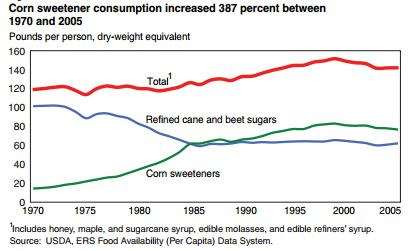Sweetener use in the US per capita