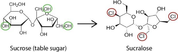 sucrose vs sucralose